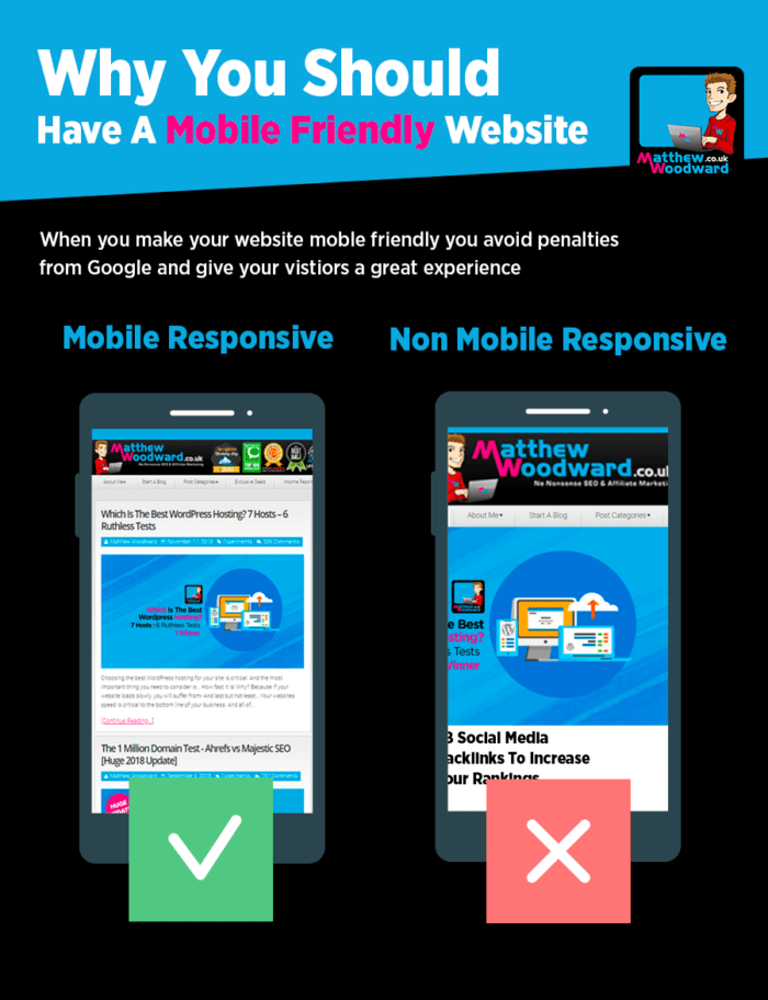 Why you should a mobile friendly website