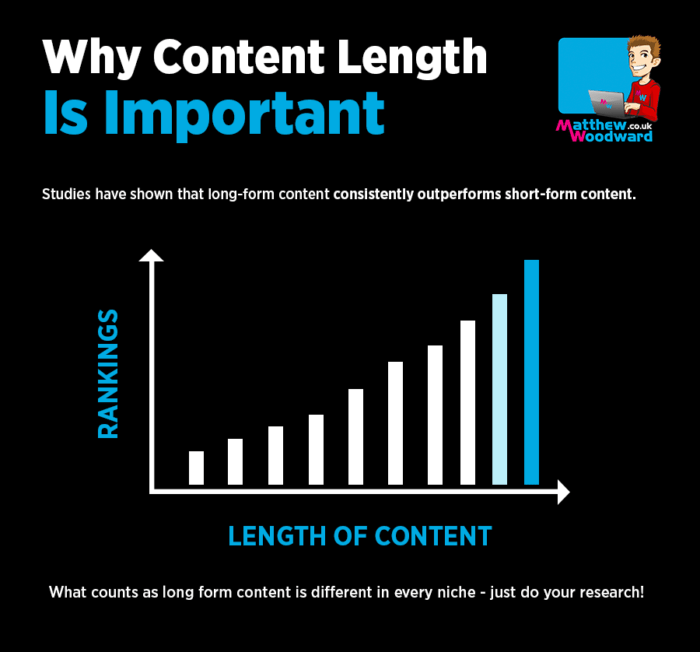 why content length is important
