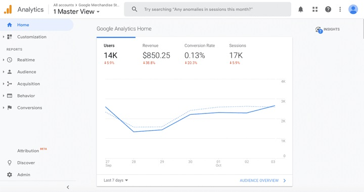 Optimize Your Ads' Performance